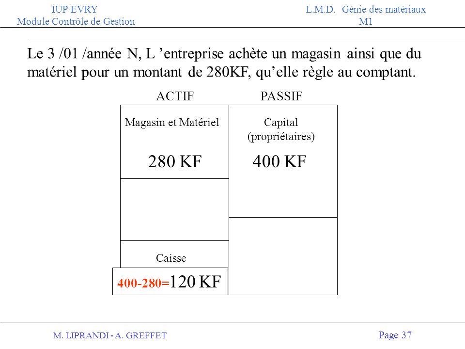 M. LIPRANDI - A. GREFFET Page 36 IUP EVRY Module Contrôle de Gestion L.M.D. Génie des matériaux M1 ACTIFPASSIF Une entreprise est créée le 1er janvier