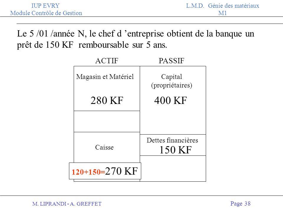 M. LIPRANDI - A. GREFFET Page 37 IUP EVRY Module Contrôle de Gestion L.M.D. Génie des matériaux M1 ACTIFPASSIF Le 3 /01 /année N, L entreprise achète