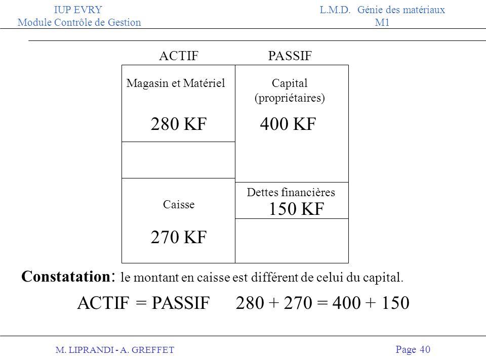 M. LIPRANDI - A. GREFFET Page 39 IUP EVRY Module Contrôle de Gestion L.M.D. Génie des matériaux M1 2 Le capital est la « dette « de l entreprise vis à