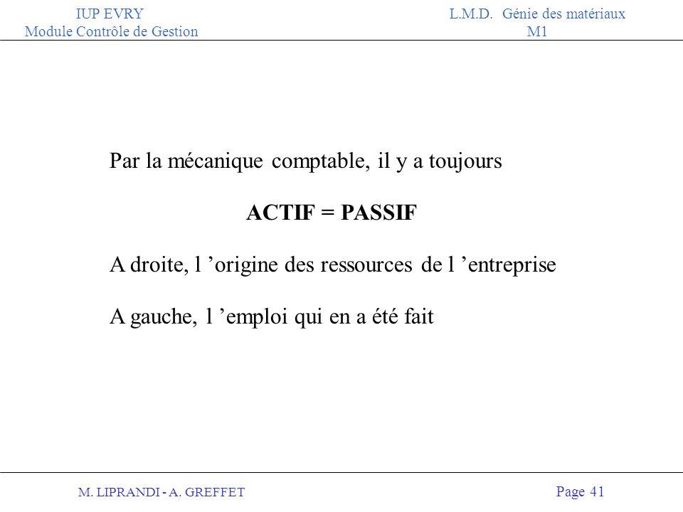 M. LIPRANDI - A. GREFFET Page 40 IUP EVRY Module Contrôle de Gestion L.M.D. Génie des matériaux M1 ACTIFPASSIF 270 KF 400 KF Capital (propriétaires) M