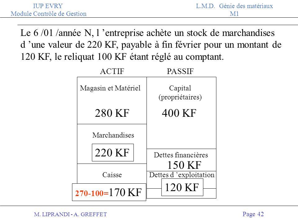 M. LIPRANDI - A. GREFFET Page 41 IUP EVRY Module Contrôle de Gestion L.M.D. Génie des matériaux M1 Par la mécanique comptable, il y a toujours ACTIF =