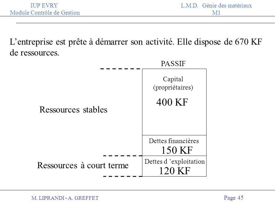 M. LIPRANDI - A. GREFFET Page 44 IUP EVRY Module Contrôle de Gestion L.M.D. Génie des matériaux M1 Le bilan d une entreprise est donc un tableau en de