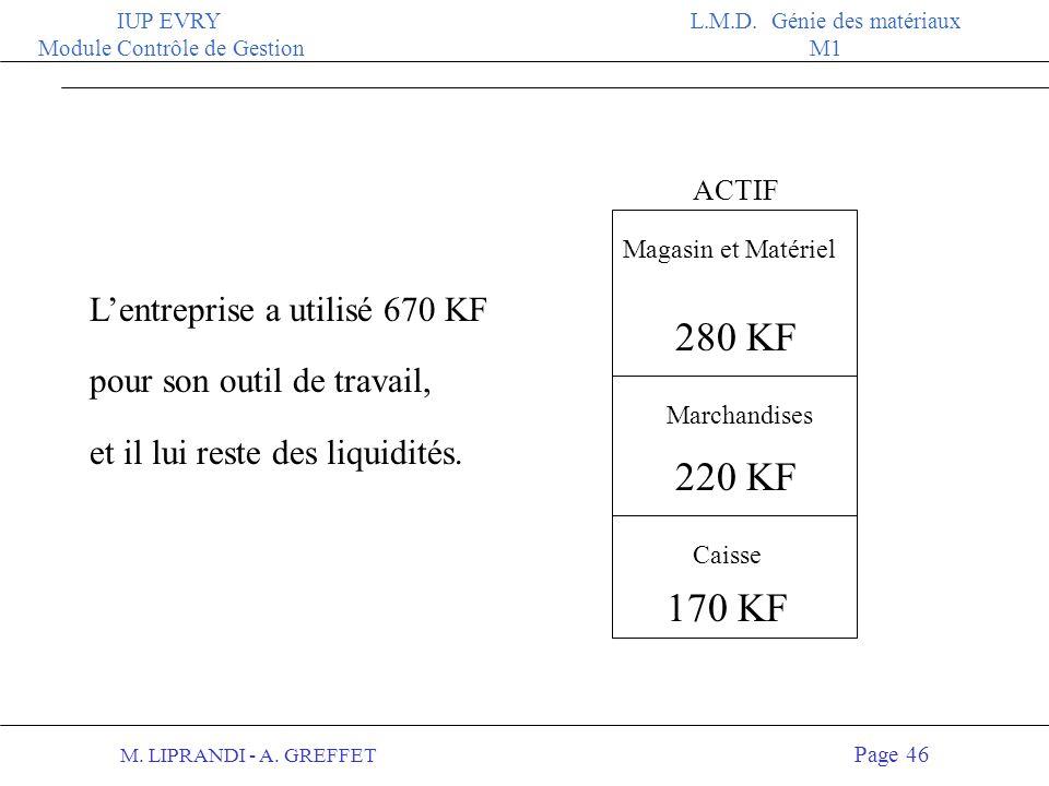 M. LIPRANDI - A. GREFFET Page 45 IUP EVRY Module Contrôle de Gestion L.M.D. Génie des matériaux M1 PASSIF 400 KF Capital (propriétaires) Dettes financ