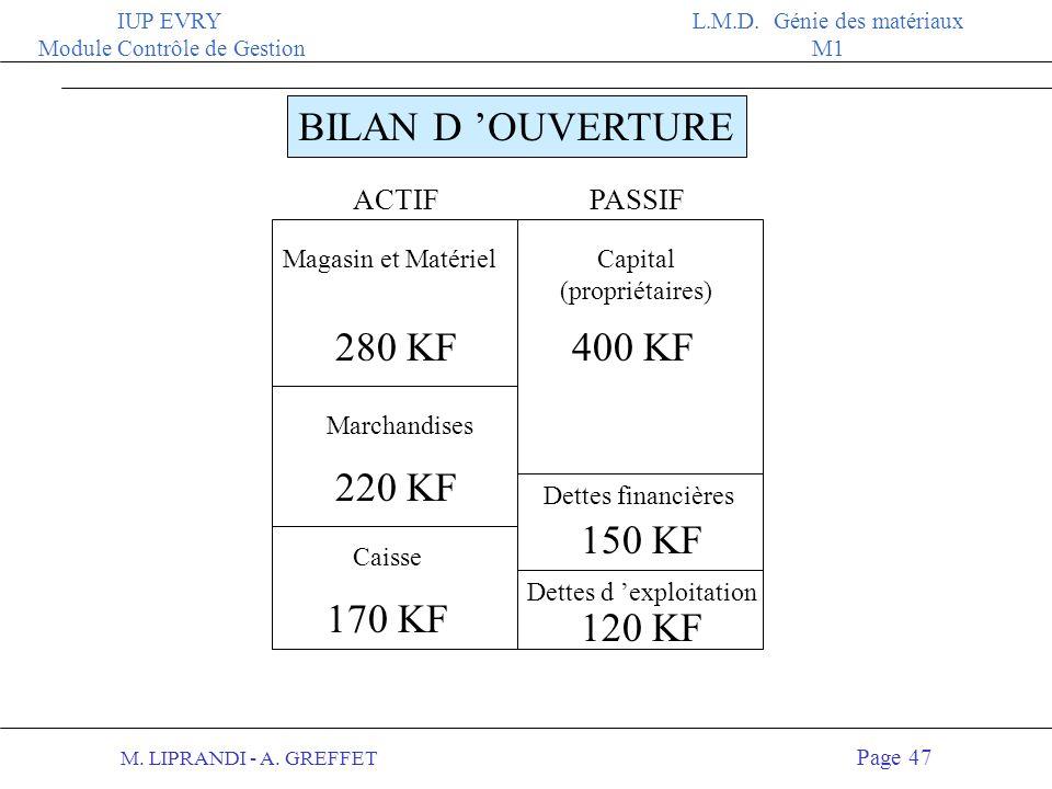 M. LIPRANDI - A. GREFFET Page 46 IUP EVRY Module Contrôle de Gestion L.M.D. Génie des matériaux M1 ACTIF 170 KF Magasin et Matériel 280 KF 220 KF Marc