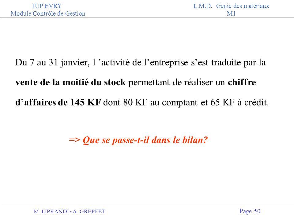 M. LIPRANDI - A. GREFFET Page 49 IUP EVRY Module Contrôle de Gestion L.M.D. Génie des matériaux M1 Dés le démarrage, pour éviter une rupture de stock,