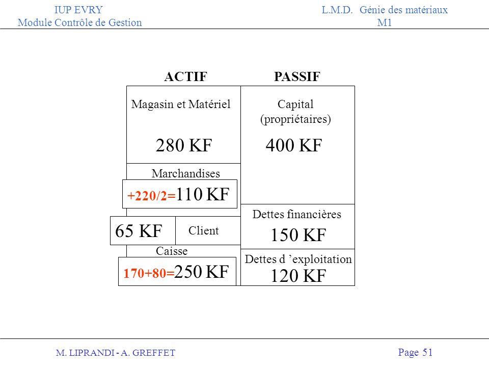 M. LIPRANDI - A. GREFFET Page 50 IUP EVRY Module Contrôle de Gestion L.M.D. Génie des matériaux M1 Du 7 au 31 janvier, l activité de lentreprise sest