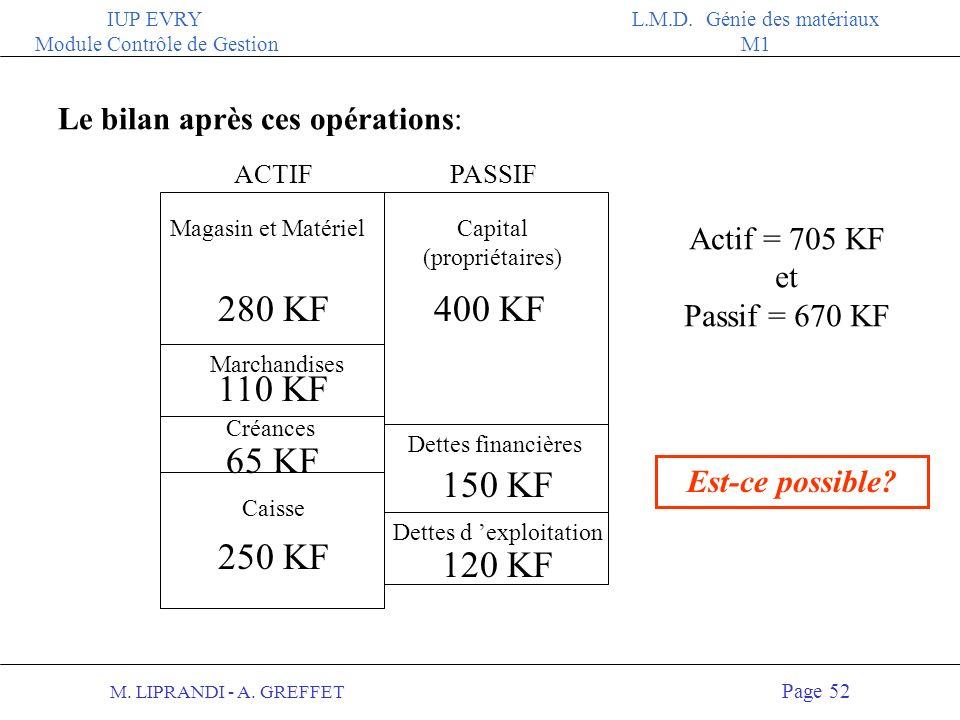 M. LIPRANDI - A. GREFFET Page 51 IUP EVRY Module Contrôle de Gestion L.M.D. Génie des matériaux M1 ACTIFPASSIF 170+80= 250 KF 400 KF Caisse Capital (p