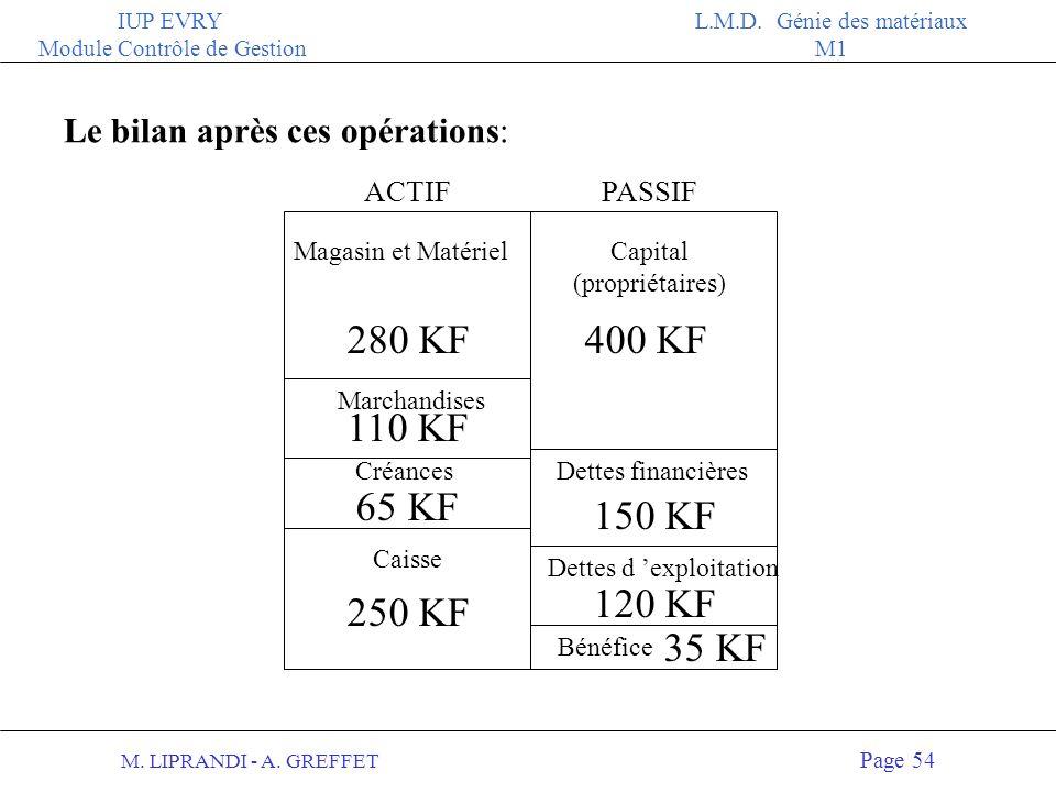 M. LIPRANDI - A. GREFFET Page 53 IUP EVRY Module Contrôle de Gestion L.M.D. Génie des matériaux M1 Est-ce possible? NON Les faits: 2 diminution du sto