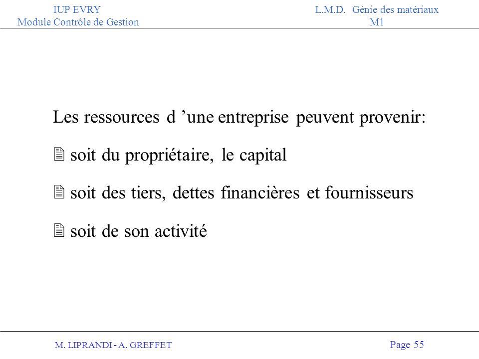 M. LIPRANDI - A. GREFFET Page 54 IUP EVRY Module Contrôle de Gestion L.M.D. Génie des matériaux M1 ACTIFPASSIF 250 KF 400 KF Caisse Capital (propriéta