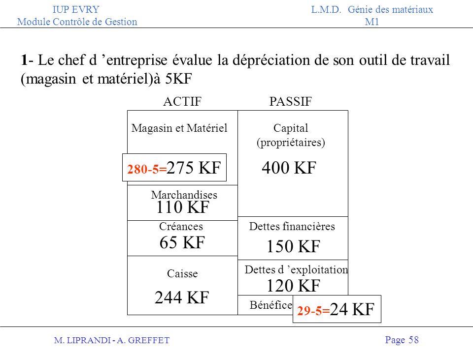 M. LIPRANDI - A. GREFFET Page 57 IUP EVRY Module Contrôle de Gestion L.M.D. Génie des matériaux M1 LES TRAVAUX DE FIN DEXERCICE 2 Obligations légales