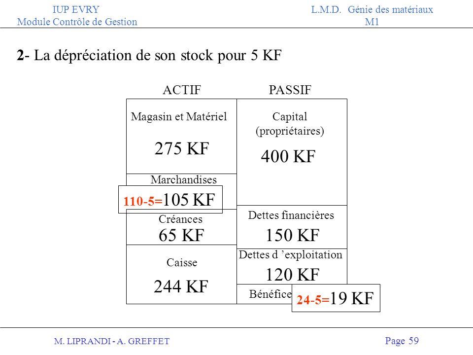 M. LIPRANDI - A. GREFFET Page 58 IUP EVRY Module Contrôle de Gestion L.M.D. Génie des matériaux M1 1- Le chef d entreprise évalue la dépréciation de s