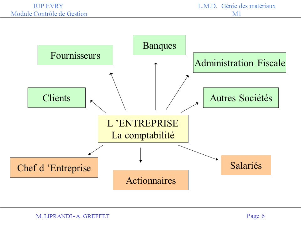 M. LIPRANDI - A. GREFFET Page 5 IUP EVRY Module Contrôle de Gestion L.M.D. Génie des matériaux M1 / Renseignements économiques 4Sur les conditions d e