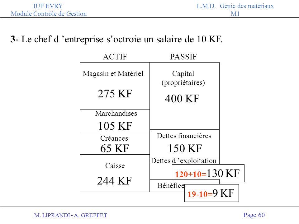 M. LIPRANDI - A. GREFFET Page 59 IUP EVRY Module Contrôle de Gestion L.M.D. Génie des matériaux M1 2- La dépréciation de son stock pour 5 KF ACTIFPASS