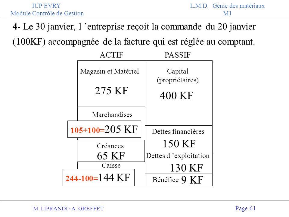 M. LIPRANDI - A. GREFFET Page 60 IUP EVRY Module Contrôle de Gestion L.M.D. Génie des matériaux M1 3- Le chef d entreprise soctroie un salaire de 10 K