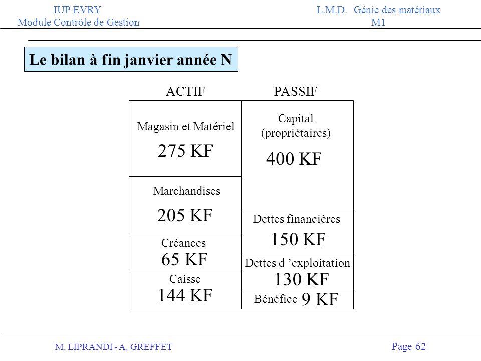 M. LIPRANDI - A. GREFFET Page 61 IUP EVRY Module Contrôle de Gestion L.M.D. Génie des matériaux M1 4- Le 30 janvier, l entreprise reçoit la commande d