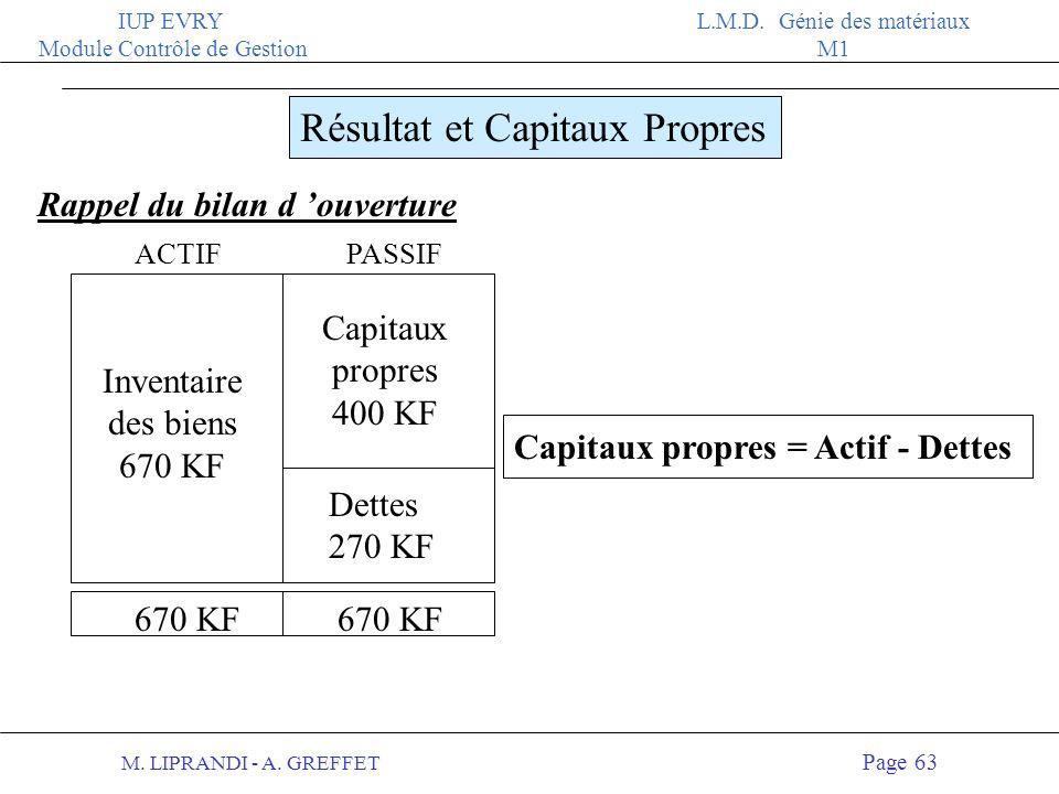M. LIPRANDI - A. GREFFET Page 62 IUP EVRY Module Contrôle de Gestion L.M.D. Génie des matériaux M1 Le bilan à fin janvier année N ACTIFPASSIF 144 KF 4