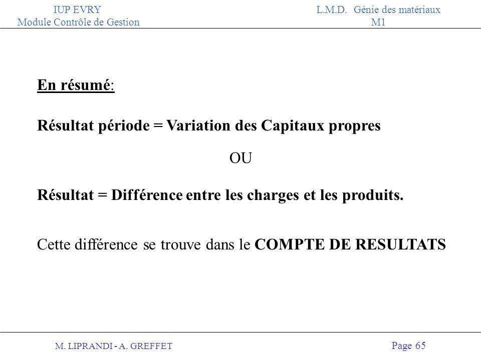 M. LIPRANDI - A. GREFFET Page 64 IUP EVRY Module Contrôle de Gestion L.M.D. Génie des matériaux M1 ACTIFPASSIF Résultat et Capitaux Propres Bilan de c
