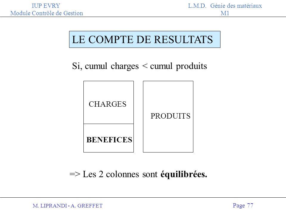 M. LIPRANDI - A. GREFFET Page 76 IUP EVRY Module Contrôle de Gestion L.M.D. Génie des matériaux M1 LE COMPTE DE RESULTATS CHARGESPRODUITS A gauche, le