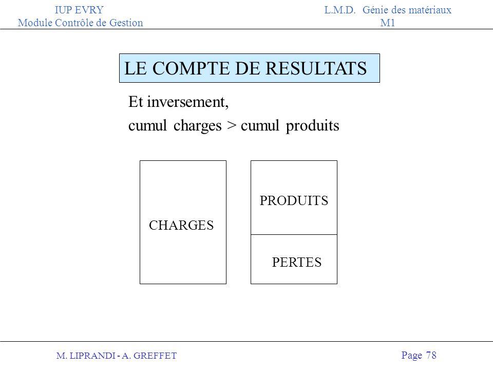 M. LIPRANDI - A. GREFFET Page 77 IUP EVRY Module Contrôle de Gestion L.M.D. Génie des matériaux M1 LE COMPTE DE RESULTATS CHARGES PRODUITS BENEFICES S