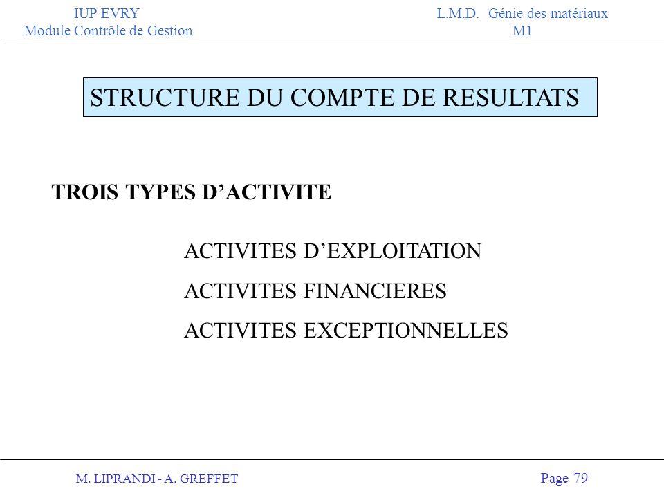M. LIPRANDI - A. GREFFET Page 78 IUP EVRY Module Contrôle de Gestion L.M.D. Génie des matériaux M1 LE COMPTE DE RESULTATS CHARGES PRODUITS PERTES Et i