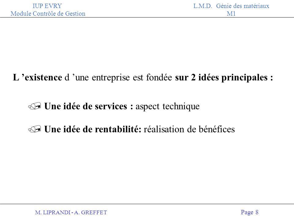 M. LIPRANDI - A. GREFFET Page 7 IUP EVRY Module Contrôle de Gestion L.M.D. Génie des matériaux M1 2 Un ensemble dynamique déléments humains et techniq