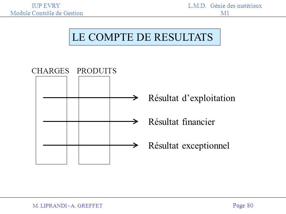 M. LIPRANDI - A. GREFFET Page 79 IUP EVRY Module Contrôle de Gestion L.M.D. Génie des matériaux M1 STRUCTURE DU COMPTE DE RESULTATS TROIS TYPES DACTIV