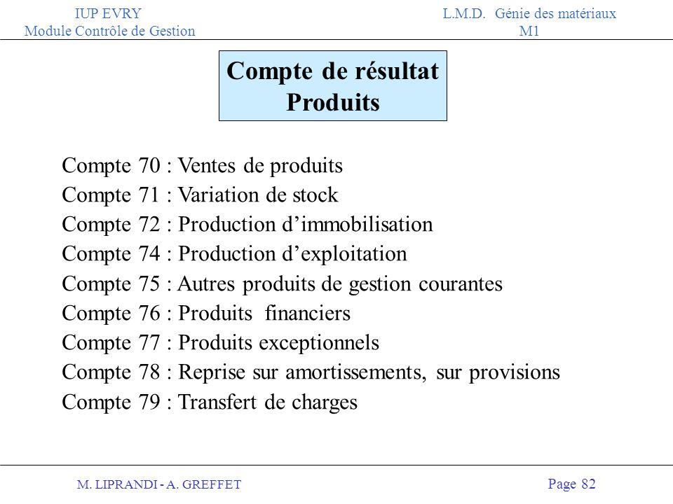 M. LIPRANDI - A. GREFFET Page 81 IUP EVRY Module Contrôle de Gestion L.M.D. Génie des matériaux M1 Compte de résultat Charges Compte 60 : Achat Compte