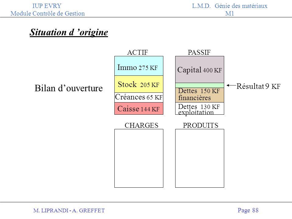 M. LIPRANDI - A. GREFFET Page 87 IUP EVRY Module Contrôle de Gestion L.M.D. Génie des matériaux M1 ACTIFPASSIF CHARGESPRODUITS Résultat RELATION COMPT