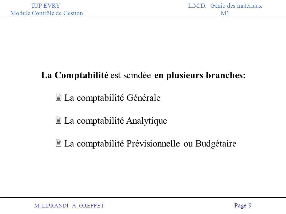 M.LIPRANDI - A. GREFFET Page 19 IUP EVRY Module Contrôle de Gestion L.M.D.