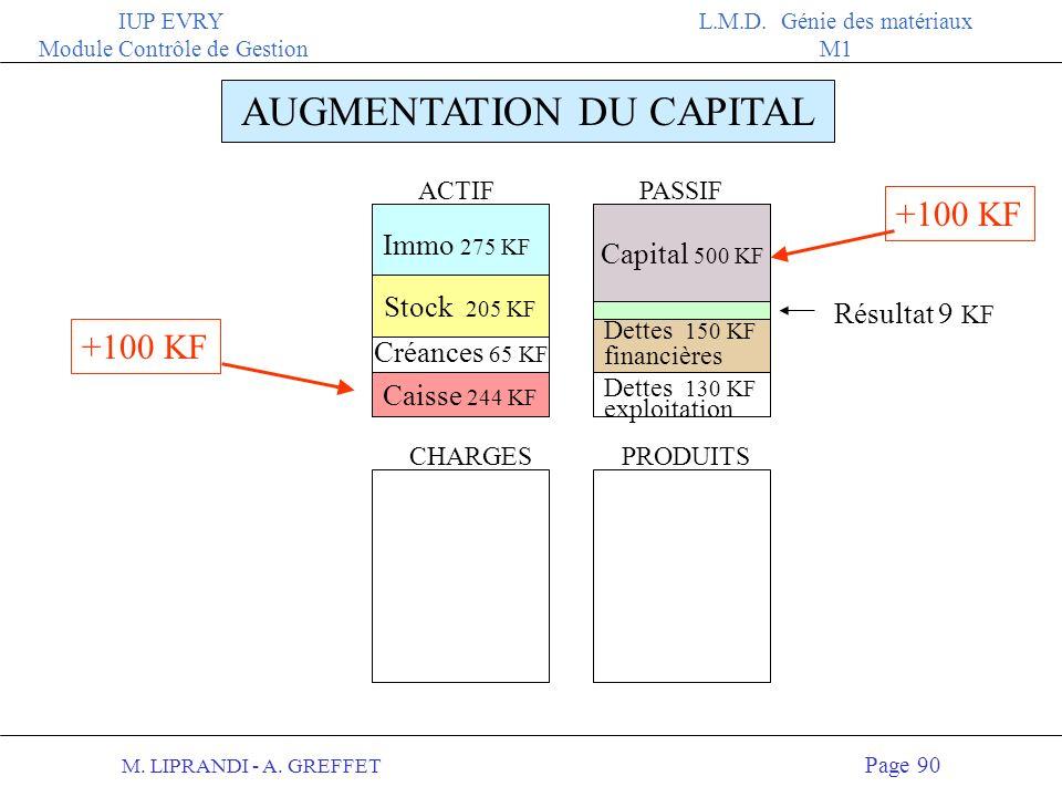 M. LIPRANDI - A. GREFFET Page 89 IUP EVRY Module Contrôle de Gestion L.M.D. Génie des matériaux M1 AUGMENTATION DU CAPITAL 100 KF Au bilan : 2 Apport