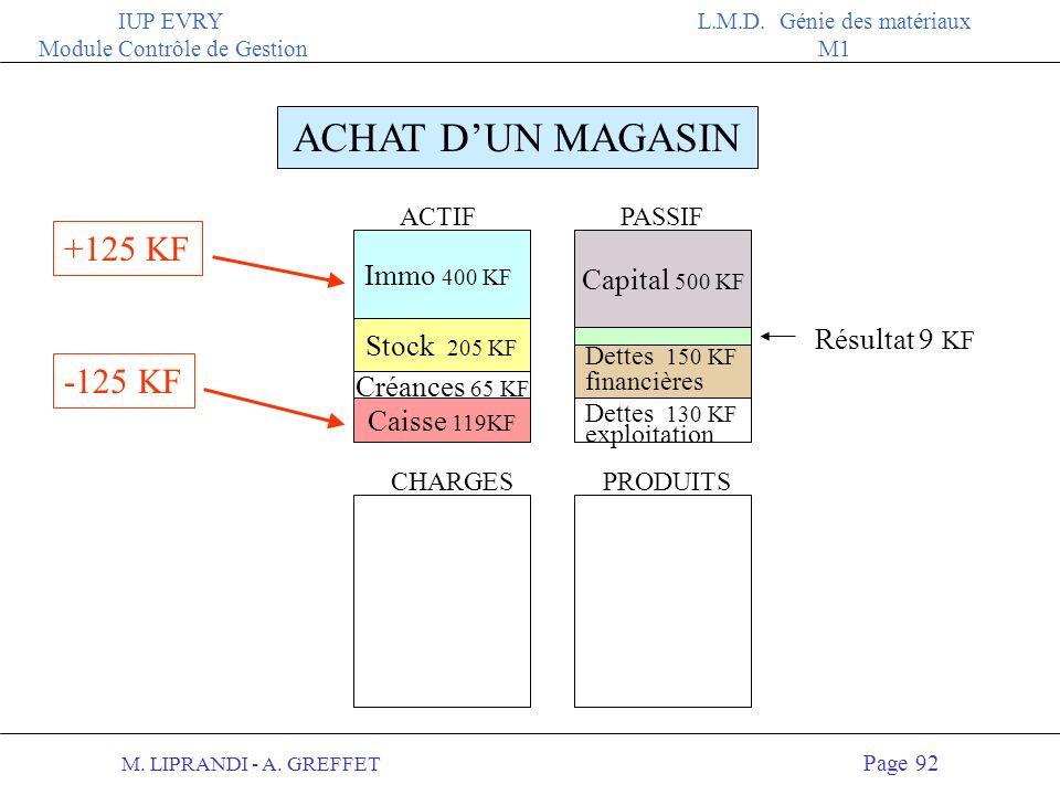 M. LIPRANDI - A. GREFFET Page 91 IUP EVRY Module Contrôle de Gestion L.M.D. Génie des matériaux M1 ACHAT DUN MAGASIN 125 KF Au bilan : 2 Augmentation