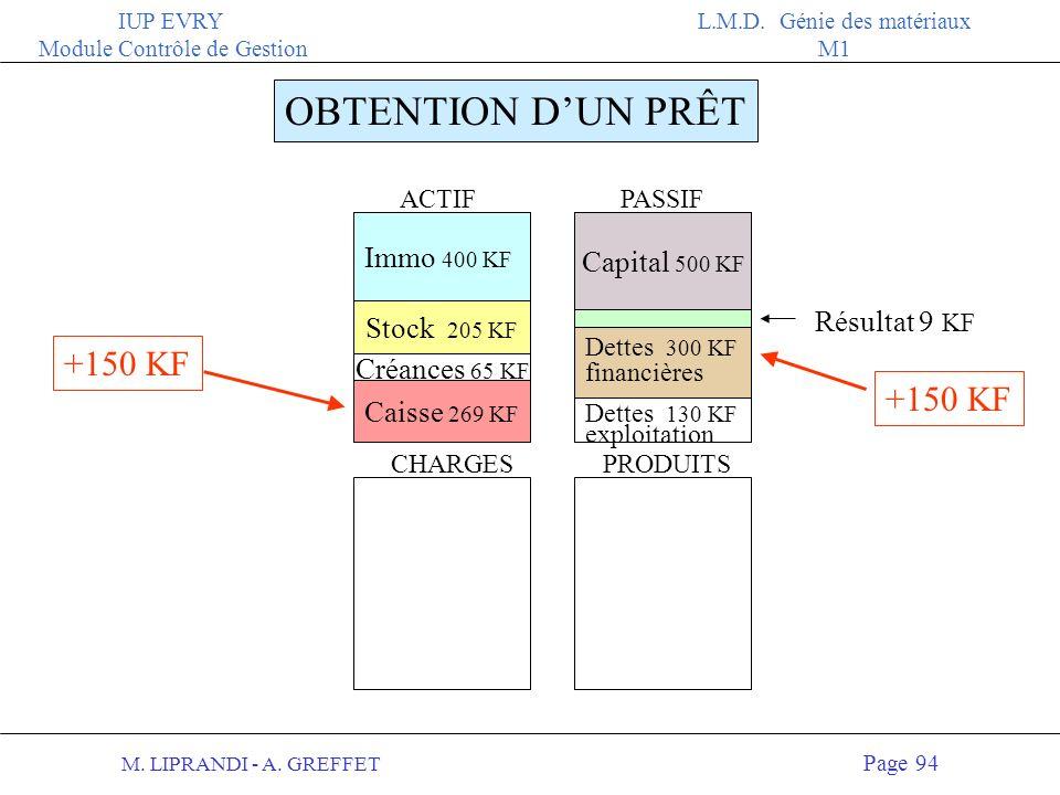 M. LIPRANDI - A. GREFFET Page 93 IUP EVRY Module Contrôle de Gestion L.M.D. Génie des matériaux M1 OBTENTION DUN PRÊT 150 KF Au bilan : 2 Augmentation