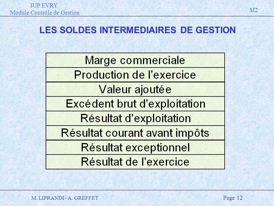 IUP EVRY Module Contrôle de Gestion M2 M. LIPRANDI - A. GREFFET Page 12 LES SOLDES INTERMEDIAIRES DE GESTION