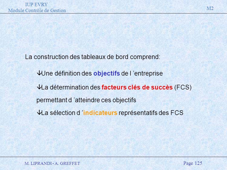 IUP EVRY Module Contrôle de Gestion M2 M. LIPRANDI - A. GREFFET Page 125 La construction des tableaux de bord comprend: â Une définition des objectifs