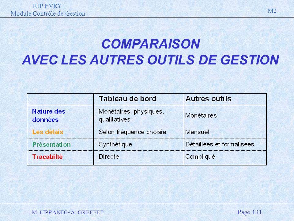 IUP EVRY Module Contrôle de Gestion M2 M. LIPRANDI - A. GREFFET Page 131 COMPARAISON AVEC LES AUTRES OUTILS DE GESTION