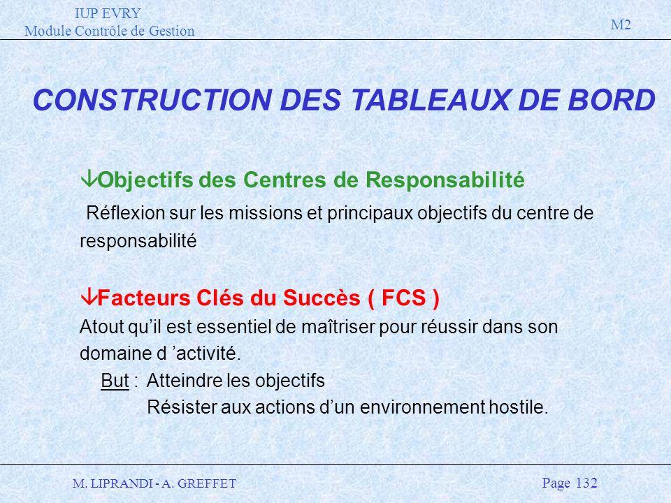 IUP EVRY Module Contrôle de Gestion M2 M. LIPRANDI - A. GREFFET Page 132 CONSTRUCTION DES TABLEAUX DE BORD â Objectifs des Centres de Responsabilité R