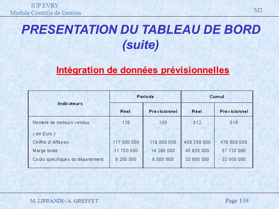 IUP EVRY Module Contrôle de Gestion M2 M. LIPRANDI - A. GREFFET Page 139 PRESENTATION DU TABLEAU DE BORD (suite) Intégration de données prévisionnelle