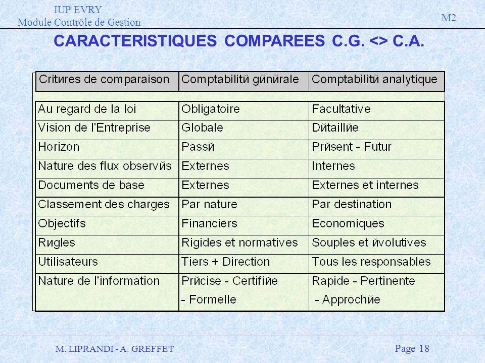 IUP EVRY Module Contrôle de Gestion M2 M. LIPRANDI - A. GREFFET Page 18 CARACTERISTIQUES COMPAREES C.G. <> C.A.