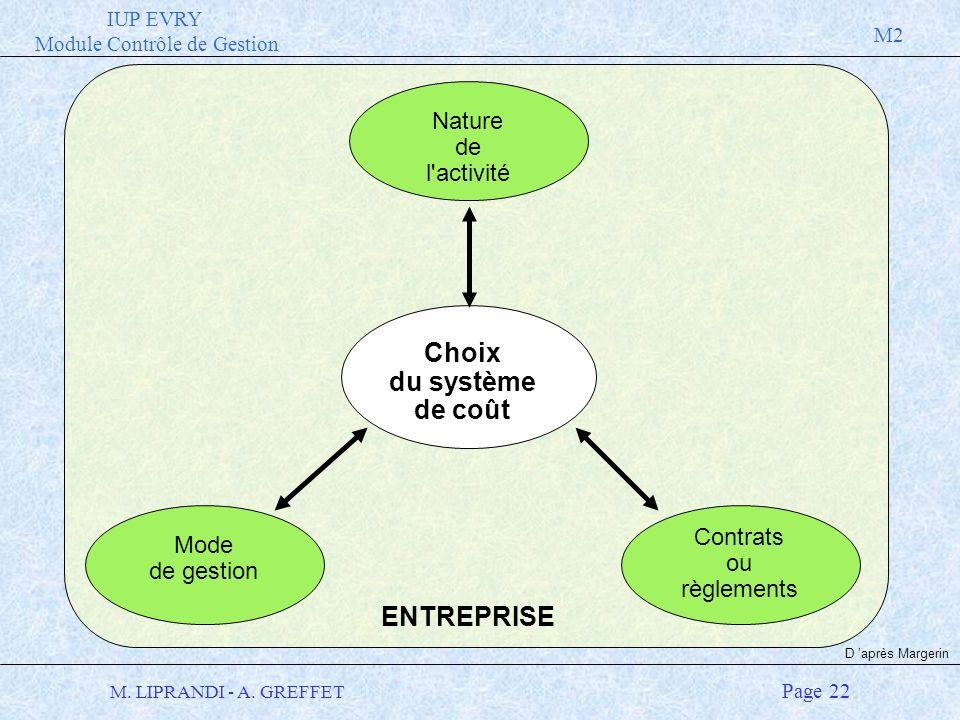 IUP EVRY Module Contrôle de Gestion M2 M. LIPRANDI - A. GREFFET Page 22 ENTREPRISE Nature de l'activité Mode de gestion Contrats ou règlements Choix d