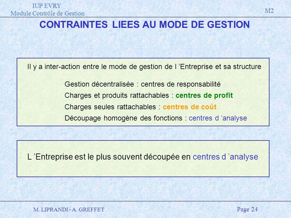 IUP EVRY Module Contrôle de Gestion M2 M. LIPRANDI - A. GREFFET Page 24 CONTRAINTES LIEES AU MODE DE GESTION Il y a inter-action entre le mode de gest