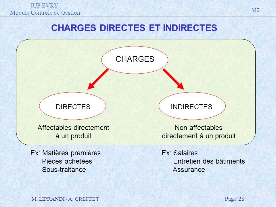 IUP EVRY Module Contrôle de Gestion M2 M. LIPRANDI - A. GREFFET Page 28 CHARGES DIRECTES ET INDIRECTES DIRECTES Affectables directement à un produit I