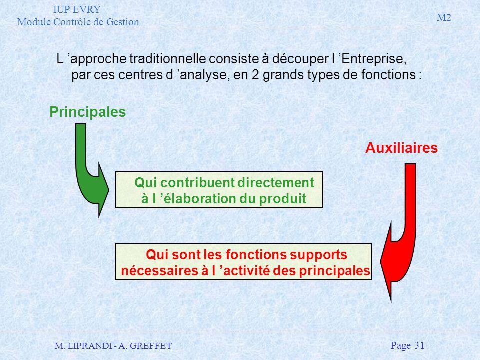 IUP EVRY Module Contrôle de Gestion M2 M. LIPRANDI - A. GREFFET Page 31 L approche traditionnelle consiste à découper l Entreprise, par ces centres d