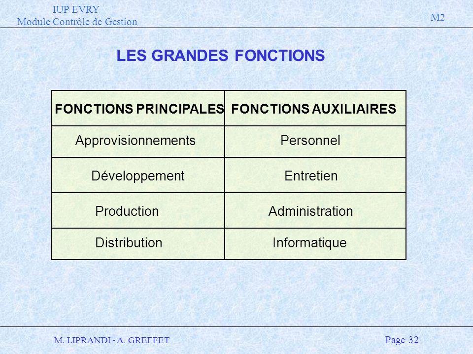 IUP EVRY Module Contrôle de Gestion M2 M. LIPRANDI - A. GREFFET Page 32 FONCTIONS PRINCIPALESFONCTIONS AUXILIAIRES ApprovisionnementsPersonnel Product