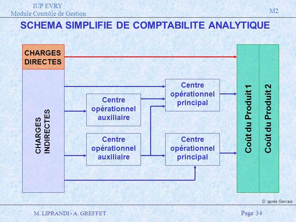 IUP EVRY Module Contrôle de Gestion M2 M. LIPRANDI - A. GREFFET Page 34 SCHEMA SIMPLIFIE DE COMPTABILITE ANALYTIQUE CHARGES INDIRECTES Centre opératio