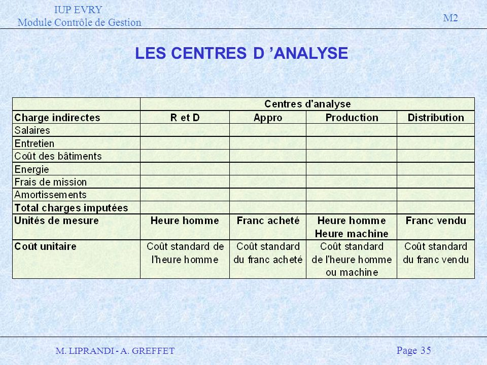 IUP EVRY Module Contrôle de Gestion M2 M. LIPRANDI - A. GREFFET Page 35 LES CENTRES D ANALYSE