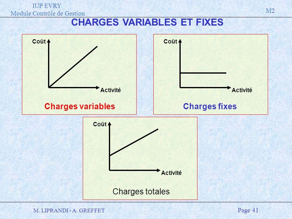 IUP EVRY Module Contrôle de Gestion M2 M. LIPRANDI - A. GREFFET Page 41 Coût Activité Charges variables Coût Activité Charges fixes Charges totales Co