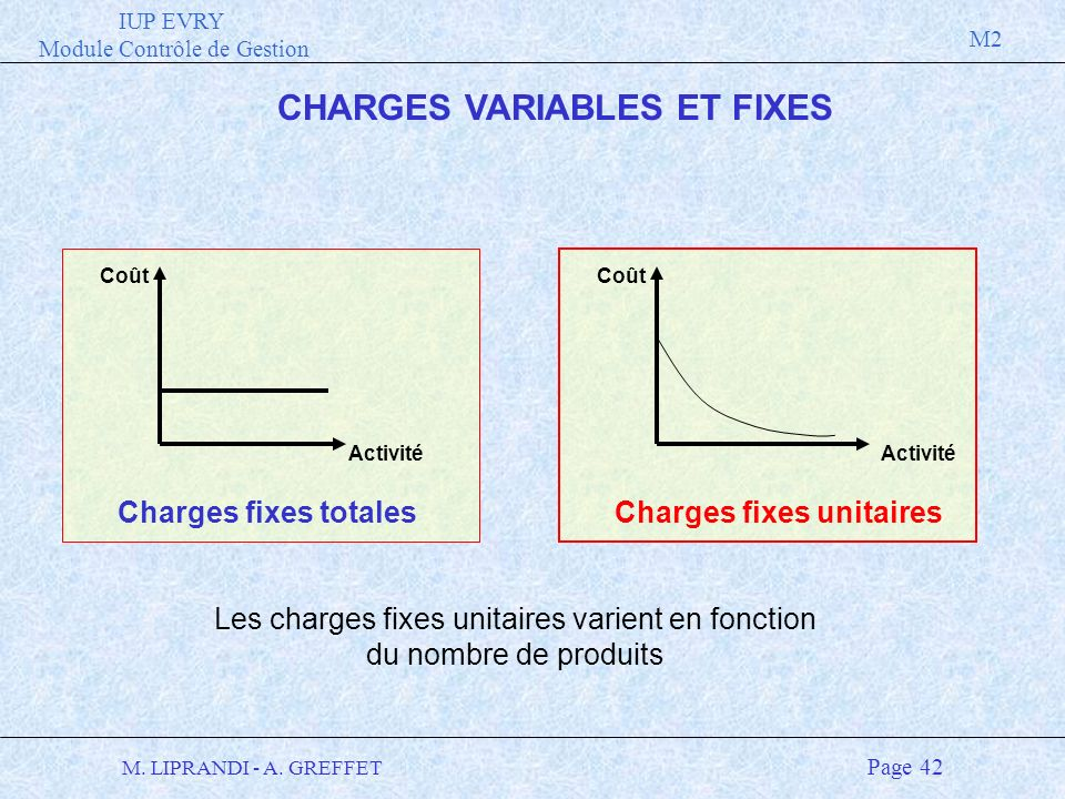 IUP EVRY Module Contrôle de Gestion M2 M. LIPRANDI - A. GREFFET Page 42 CHARGES VARIABLES ET FIXES Coût Activité Charges fixes totales Coût Activité C