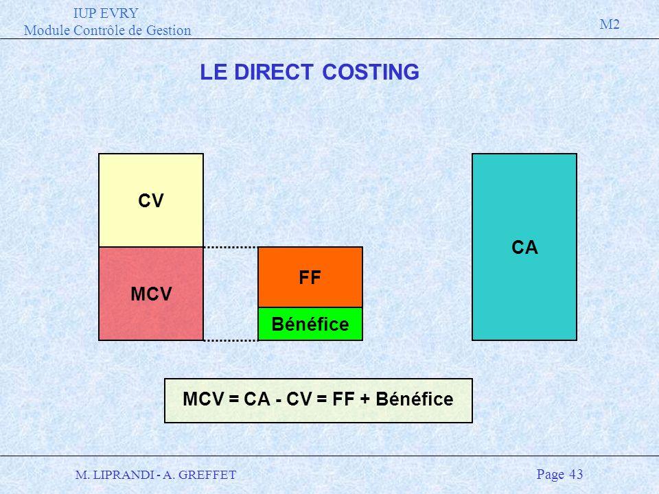 IUP EVRY Module Contrôle de Gestion M2 M. LIPRANDI - A. GREFFET Page 43 LE DIRECT COSTING CV MCV CA FF Bénéfice MCV = CA - CV = FF + Bénéfice
