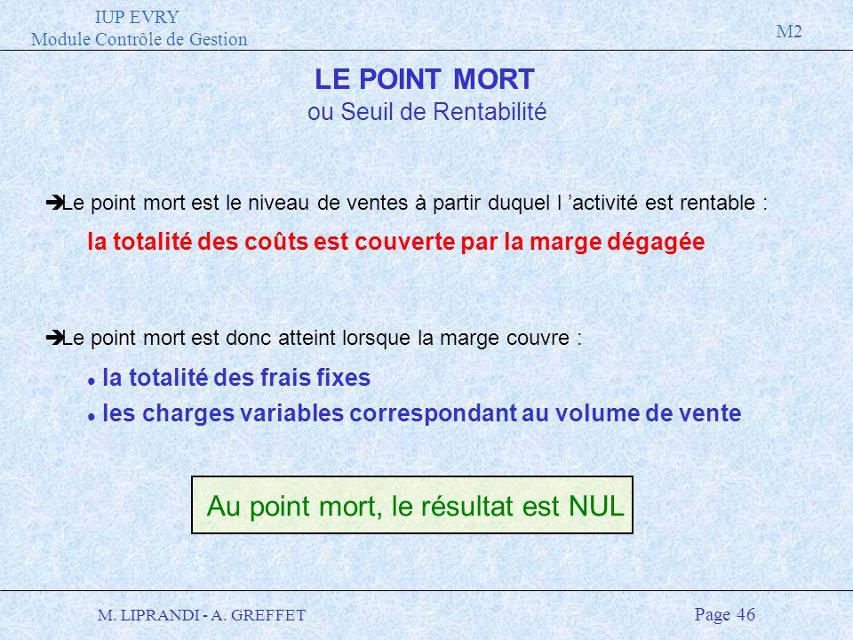IUP EVRY Module Contrôle de Gestion M2 M. LIPRANDI - A. GREFFET Page 46 LE POINT MORT è Le point mort est le niveau de ventes à partir duquel l activi