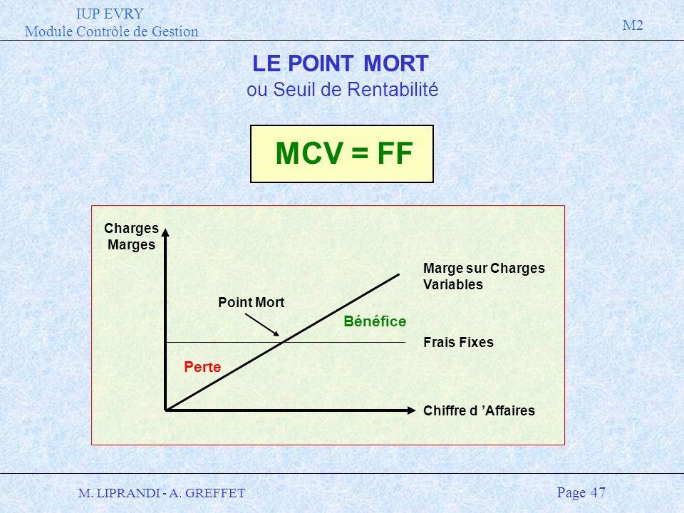 IUP EVRY Module Contrôle de Gestion M2 M. LIPRANDI - A. GREFFET Page 47 LE POINT MORT ou Seuil de Rentabilité MCV = FF Charges Marges Frais Fixes Marg